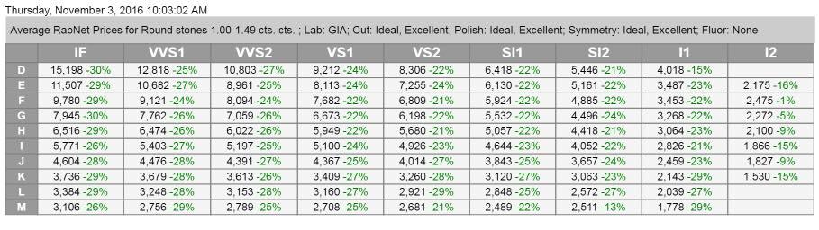 Grid of GIA Certified Rap Discounts
