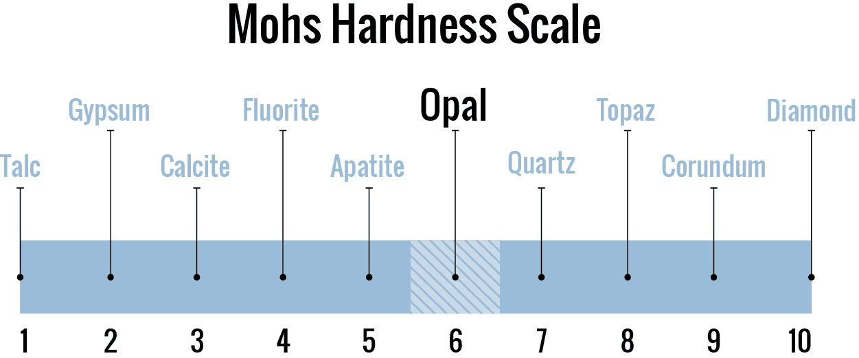 Opal Mohs Hardness Scale