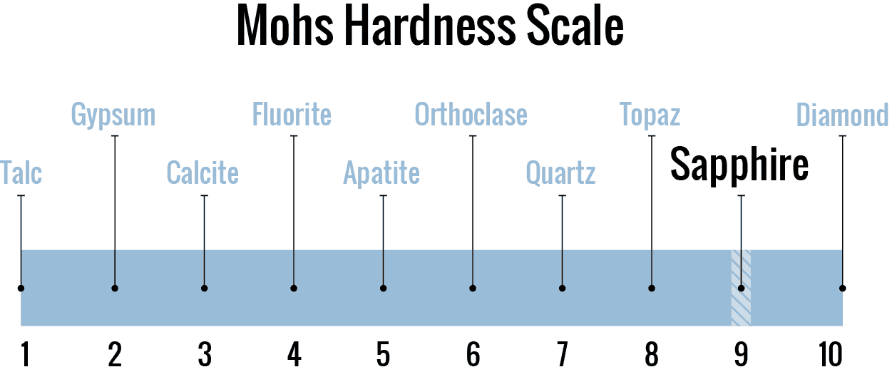 sapphire on mohs hardness scale