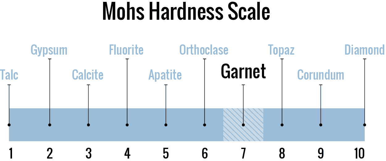 January Birthstone Garnet on the Mohs Scale