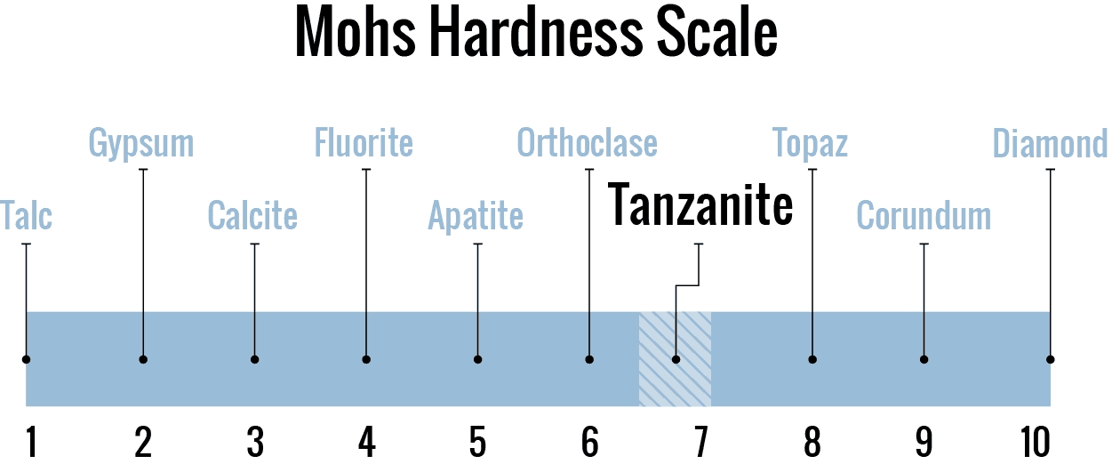 December Birthstone Tanzanite on the Mohs Hardness Scale