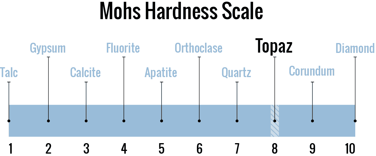 Topaz stone on the Mohs Scale of Hardness