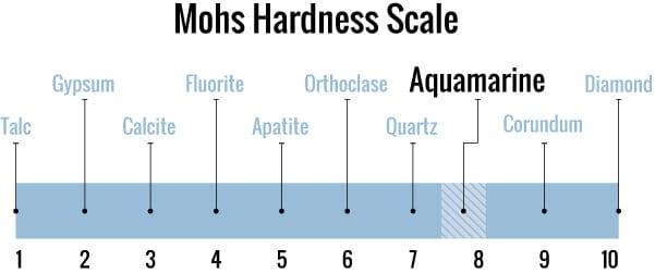 Aquamarine march's birthstone on the mohs scale of hardness compared to diamonds