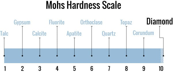 April's birthstone Diamond tops out the mohs scale of hardness