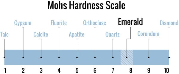 Emerald ranked on the mohs scale of hardness compared to diamonds
