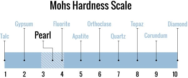 Pearl ranked on the mohs hardness scale compared to diamonds