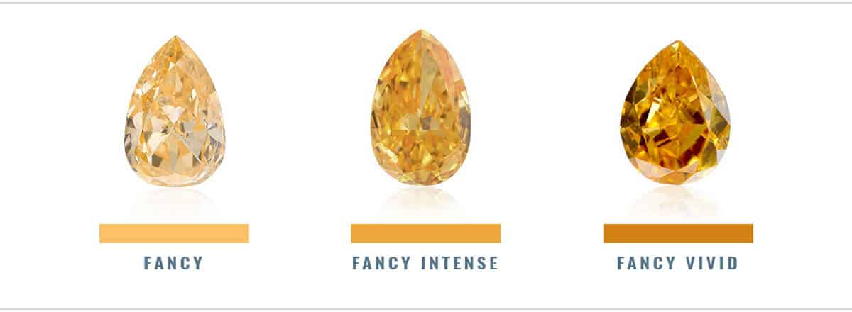 Like Other Fancy Colored Diamonds The Orange Diamond Often Has A Secondary Hue Or Overtone Such As Yellow Brown This 0 93 Carat