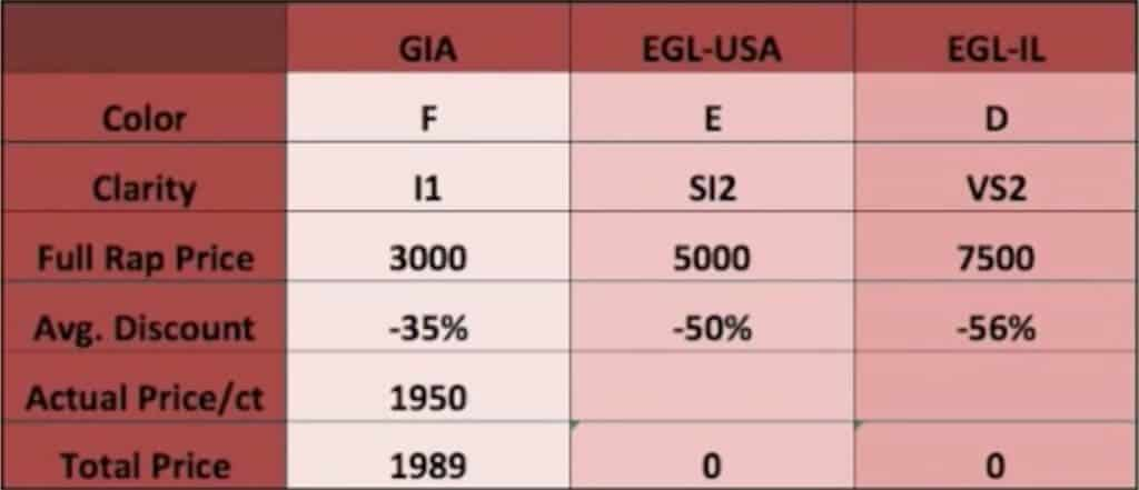 The Difference between EGL and GIA