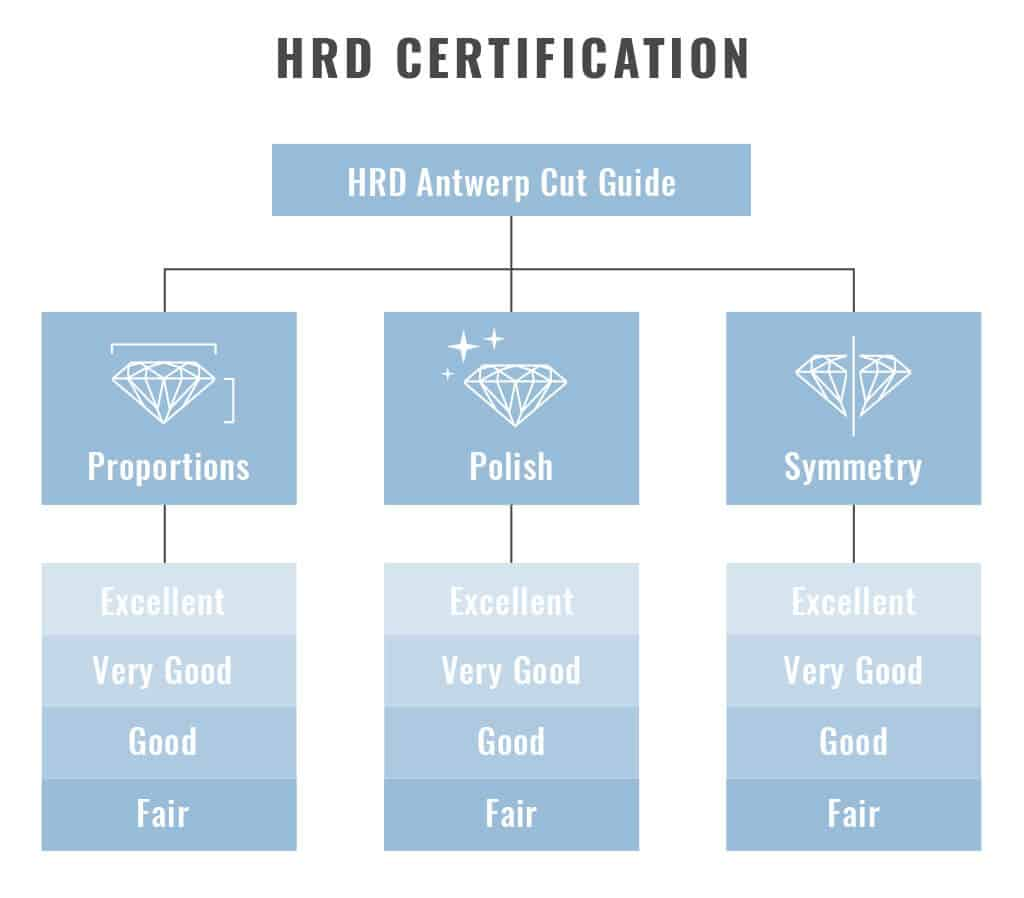 HRD cut guide