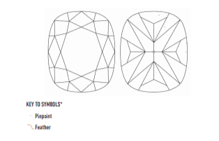 VVS1 Diamond Clarity Plot diagram