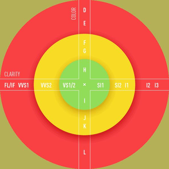 Color/clarity graf