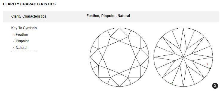 Clarity plot for an eye-clean VS1 diamond