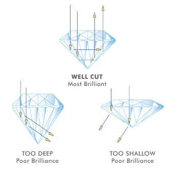 Diamonds cuts and their brilliance